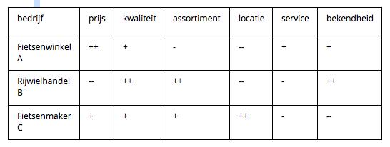 Concurrentie analyse (voorbeeld fietsenwinkel)