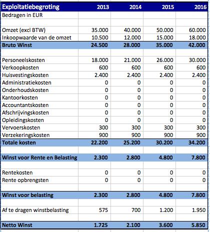 Exploitatiebegroting Ondernemingsplan