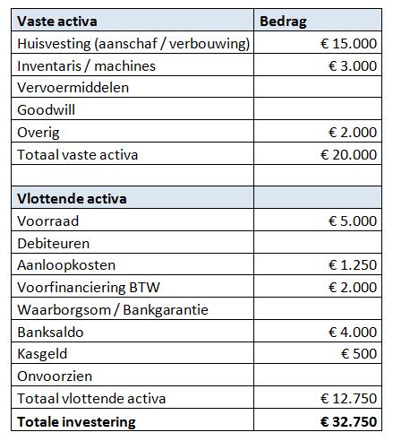 investeringsbegroting